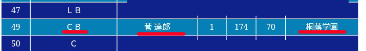 菅義偉の息子三男は法政大学アメフト部出身・菅達郎