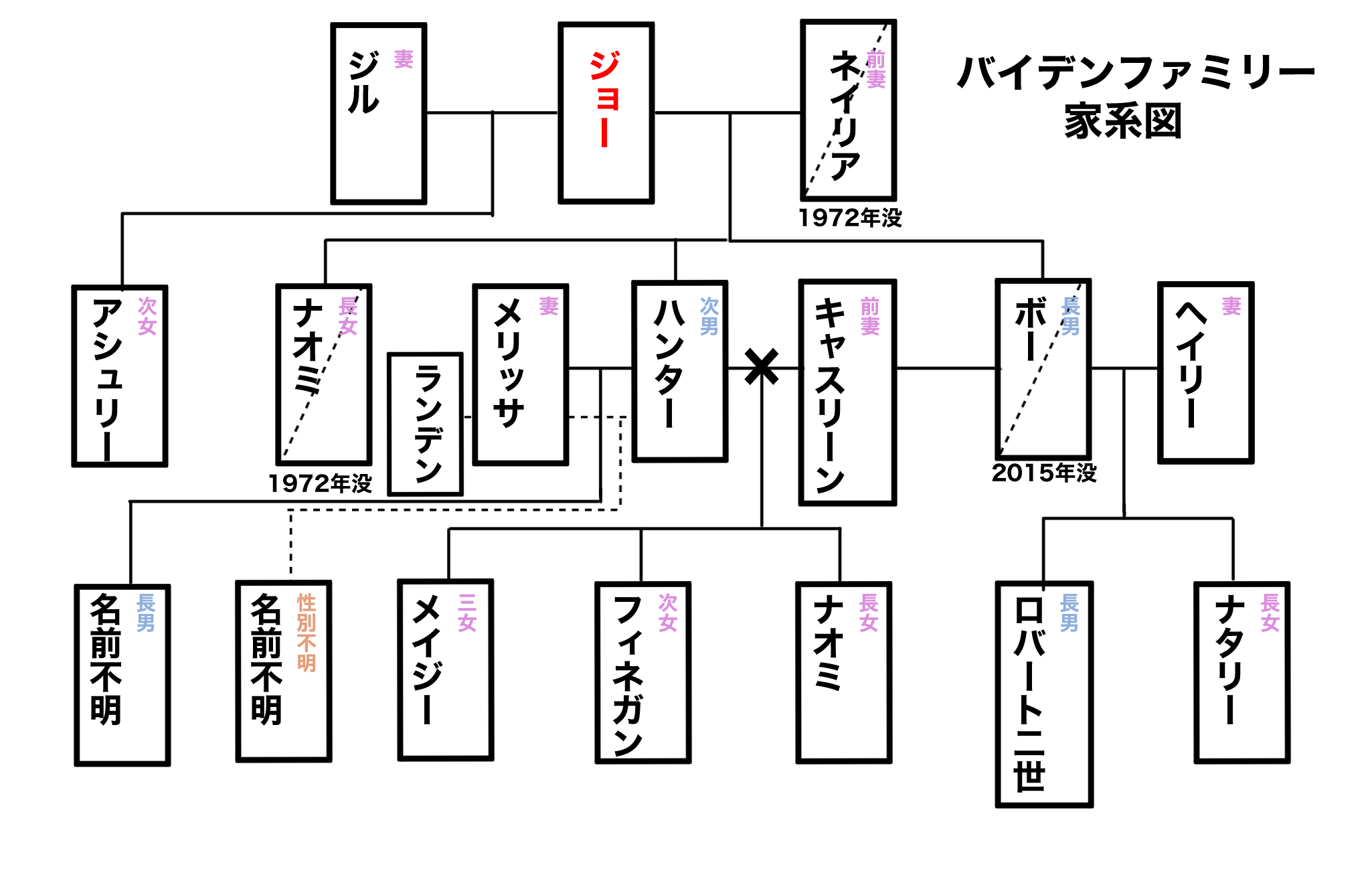 ジョー・バイデンファミリーの家系図