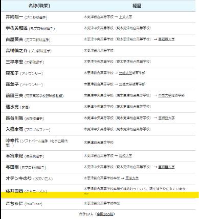 藤井直樹は千葉県木更津総合高等学校出身!