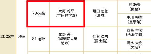 大野将平 高校2年生の時にインターハイ優勝